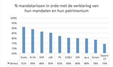 MandatarissenMandatenPatrimonium