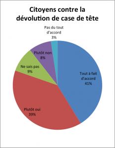 Citoyens contre la dévolution de la case de tête